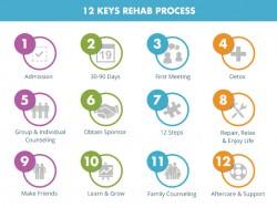 12 step treatment model